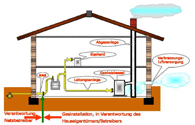 Grafik einer Gasinstallation