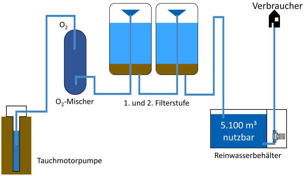 Austausch von Tiefbrunnenpumpen zur Energieeinsparung